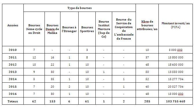 PROGRAMMES DE BOURSES DE LA FONDATION KEBA MBAYE